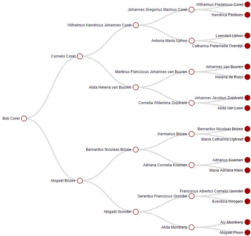 Grafische kwartiertaat van Bob Coret op Genealogie Online