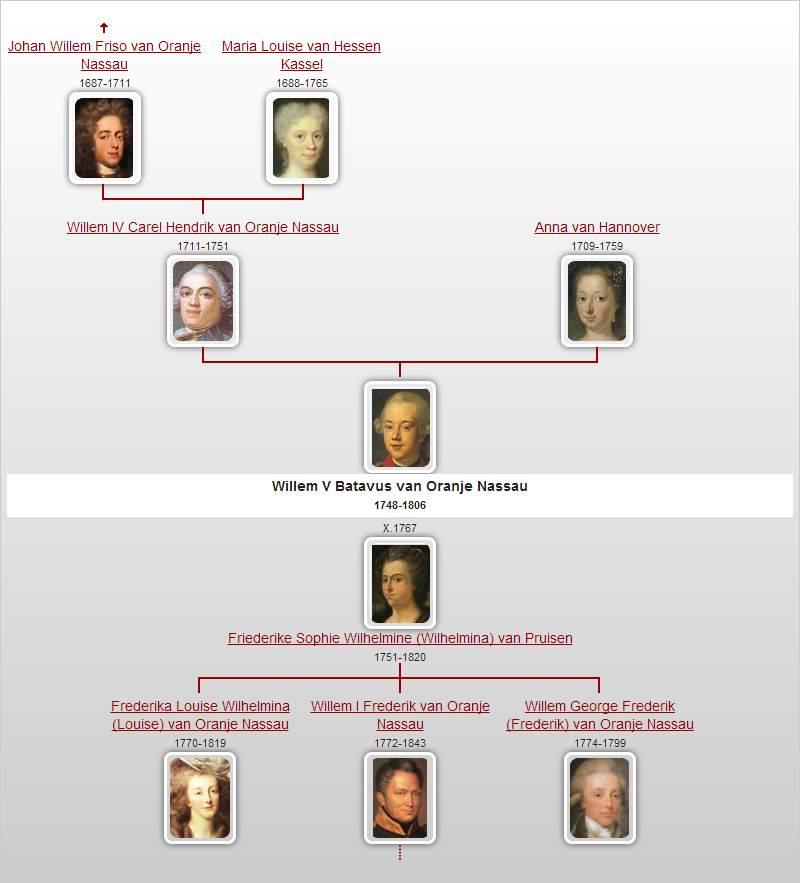 Gezinskwartierstaat met pasfoto's
