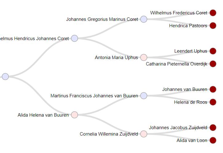 Genealogie Online - view 4
