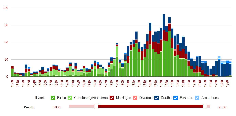Distribution of genealogical events on Genealogy Online
